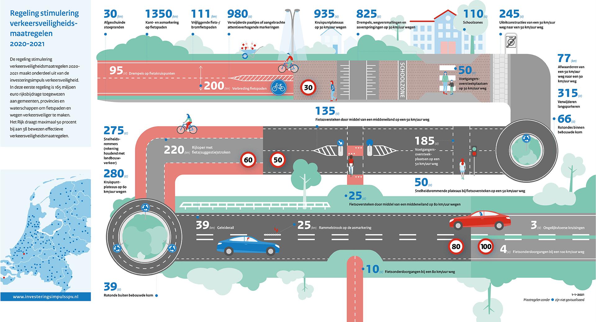 Infographic van de Regeling stimulering verkeersveiligheidsmaatregelen 2020-2021